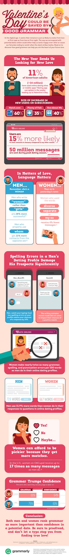 Grammarly eHarmony Study